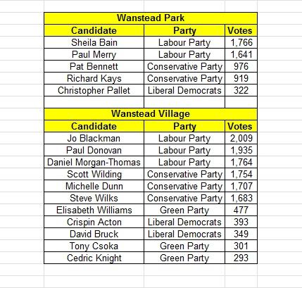 wanstead_voting