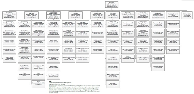 tfl_organisation_chart