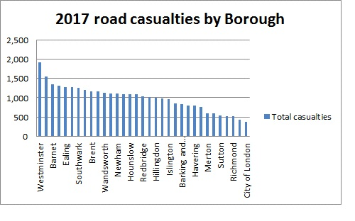 Graph showing road casualties by London Borough